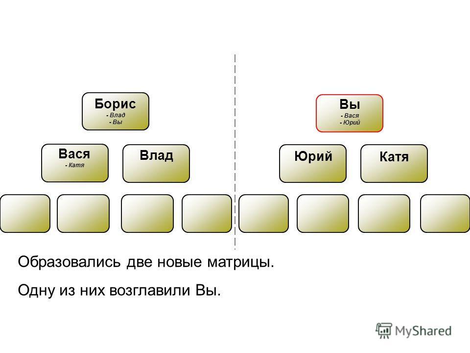 Вася - Катя Борис - Влад - Вы Влад Юрий Катя Вы - Вася - Юрий Образовались две новые матрицы. Одну из них возглавили Вы.