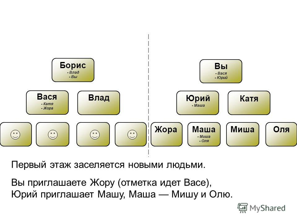 Вася - Катя - Жора Борис - Влад - Вы Влад Юрий - Маша Катя Вы - Вася - Юрий ЖораМаша - Миша - Оля МишаОля Первый этаж заселяется новыми людьми. Вы приглашаете Жору (отметка идет Васе), Юрий приглашает Машу, Маша Мишу и Олю.