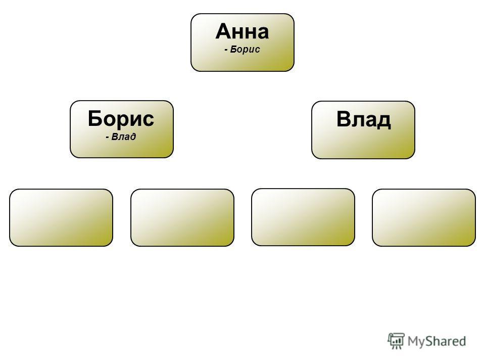Анна - Борис Борис - Влад Влад