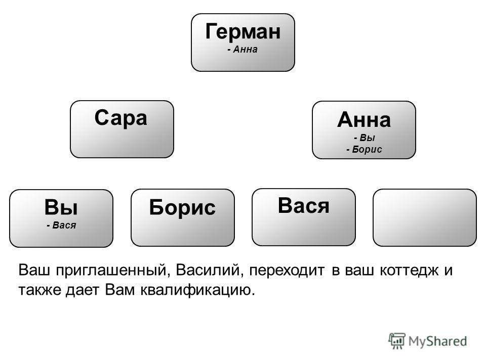Вы - Вася Герман - Анна Сара Анна - Вы - Борис Борис Вася Ваш приглашенный, Василий, переходит в ваш коттедж и также дает Вам квалификацию.