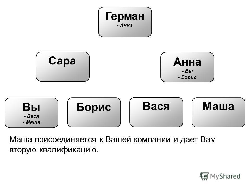Вы - Вася - Маша Герман - Анна Сара Анна - Вы - Борис Борис ВасяМаша Маша присоединяется к Вашей компании и дает Вам вторую квалификацию.