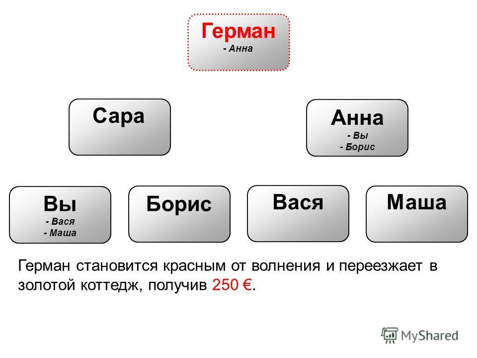 Вы - Вася - Маша Герман - Анна Сара Анна - Вы - Борис Борис ВасяМаша Герман становится красным от волнения и переезжает в золотой коттедж, получив 250.