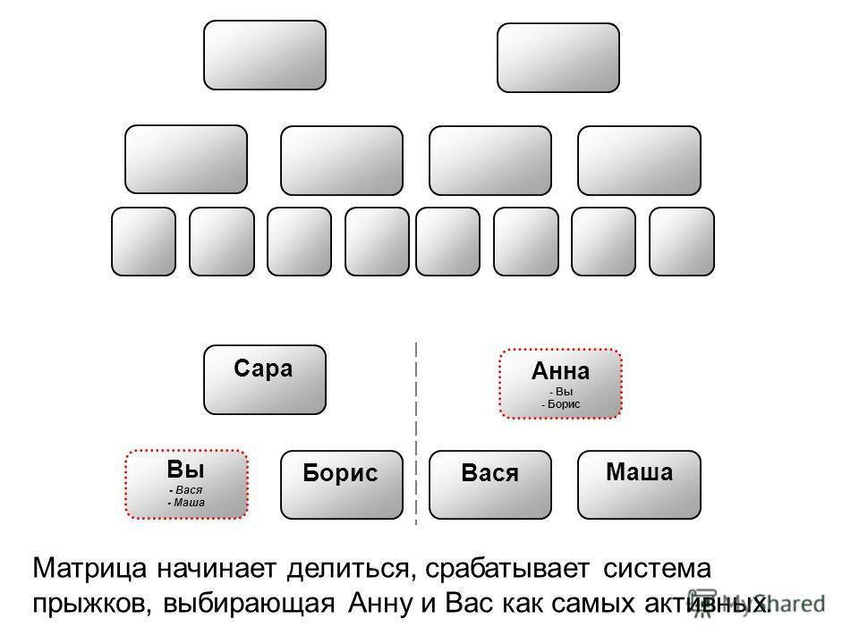 Анна - Вы - Борис Борис Вася Маша Сара Вы - Вася - Маша Матрица начинает делиться, срабатывает система прыжков, выбирающая Анну и Вас как самых активных.