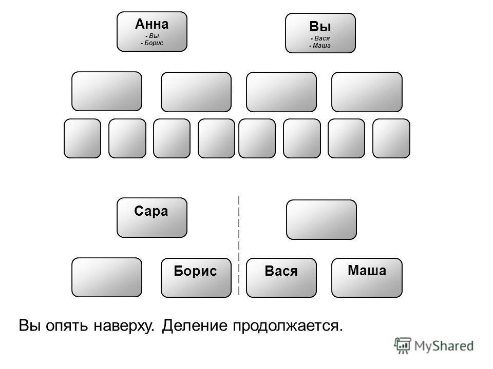Анна - Вы - Борис Борис Вася Маша Вы - Вася - Маша Сара Вы опять наверху. Деление продолжается.