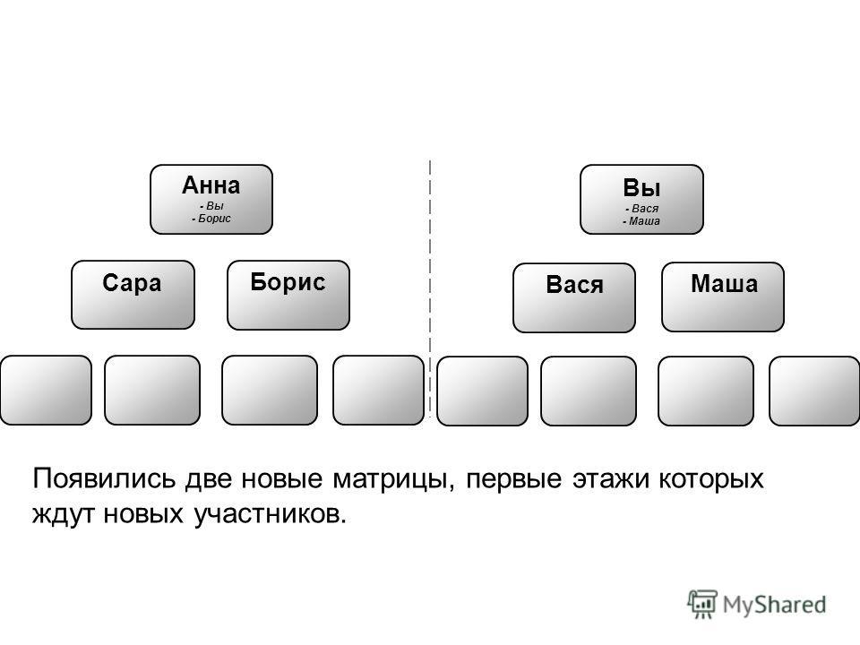 Анна - Вы - Борис Борис Вася Маша Вы - Вася - Маша Сара Появились две новые матрицы, первые этажи которых ждут новых участников.