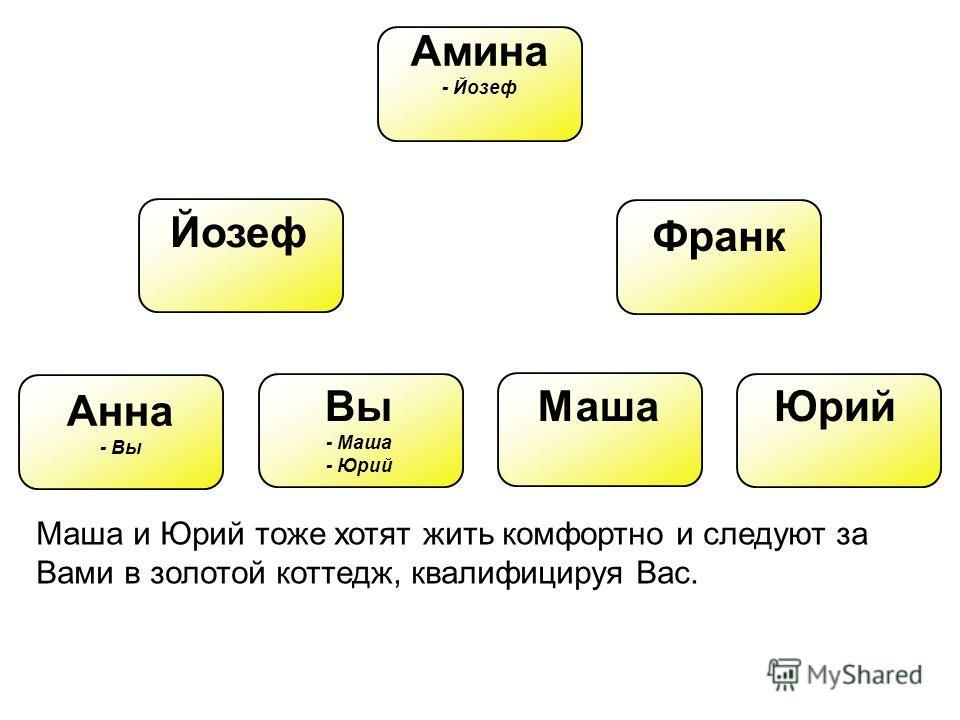 Амина - Йозеф Йозеф Франк Вы - Маша - Юрий Анна - Вы МашаЮрий Маша и Юрий тоже хотят жить комфортно и следуют за Вами в золотой коттедж, квалифицируя Вас.