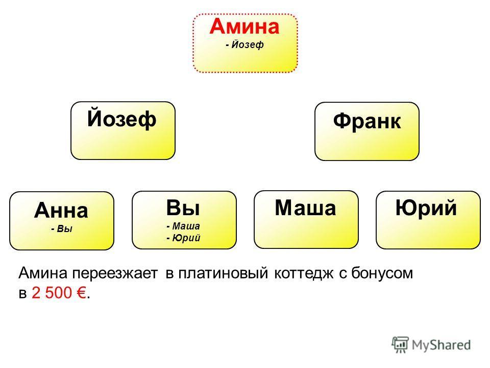 Амина - Йозеф Йозеф Франк Вы - Маша - Юрий Анна - Вы МашаЮрий Амина переезжает в платиновый коттедж с бонусом в 2 500.