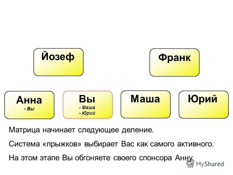 Йозеф Франк Вы - Маша - Юрий Анна - Вы МашаЮрий Матрица начинает следующее деление. Система «прыжков» выбирает Вас как самого активного. На этом этапе Вы обгоняете своего спонсора Анну.