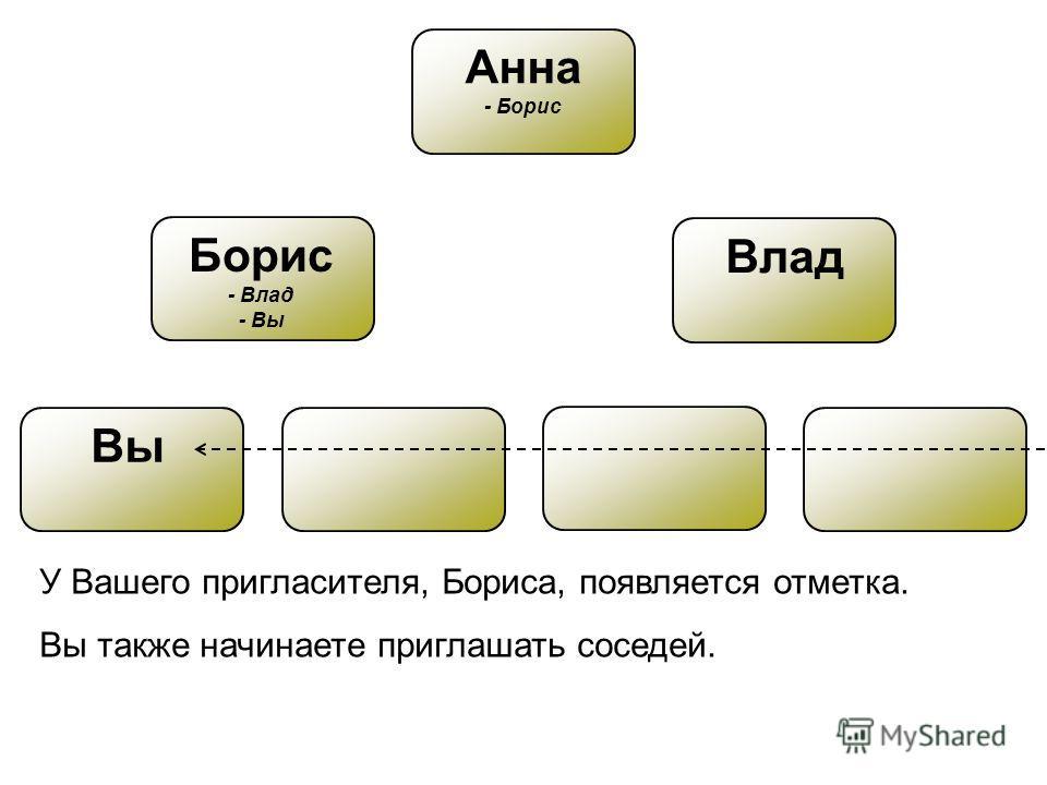 Вы Анна - Борис Борис - Влад - Вы Влад У Вашего пригласителя, Бориса, появляется отметка. Вы также начинаете приглашать соседей.