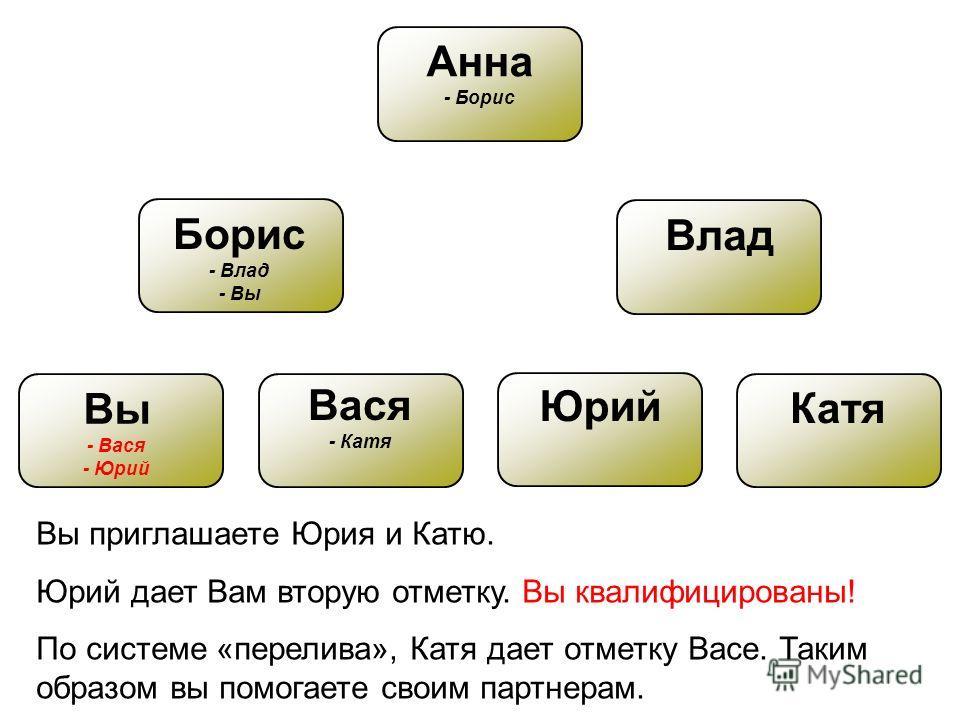 Вы - Вася - Юрий Анна - Борис Борис - Влад - Вы Влад Вася - Катя Юрий Катя Вы приглашаете Юрия и Катю. Юрий дает Вам вторую отметку. Вы квалифицированы! По системе «перелива», Катя дает отметку Васе. Таким образом вы помогаете своим партнерам.