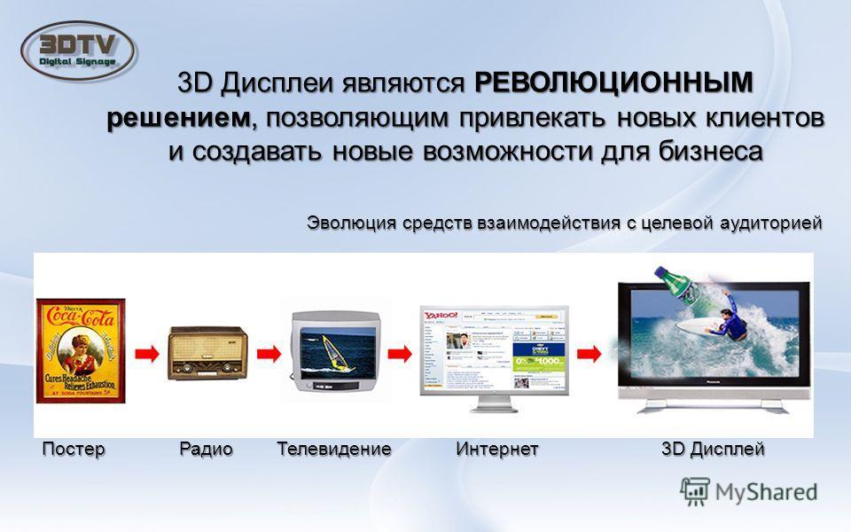 3D Дисплеи являются РЕВОЛЮЦИОННЫМ решением, позволяющим привлекать новых клиентов и создавать новые возможности для бизнеса Эволюция средств взаимодействия с целевой аудиторией Постер Радио Телевидение Интернет 3D Дисплей