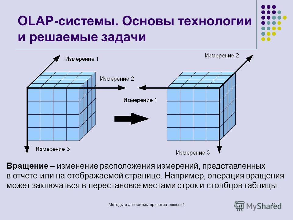 OLAP-системы. Основы технологии и решаемые задачи Методы и алгоритмы принятия решений14 Вращение – изменение расположения измерений, представленных в отчете или на отображаемой странице. Например, операция вращения может заключаться в перестановке ме