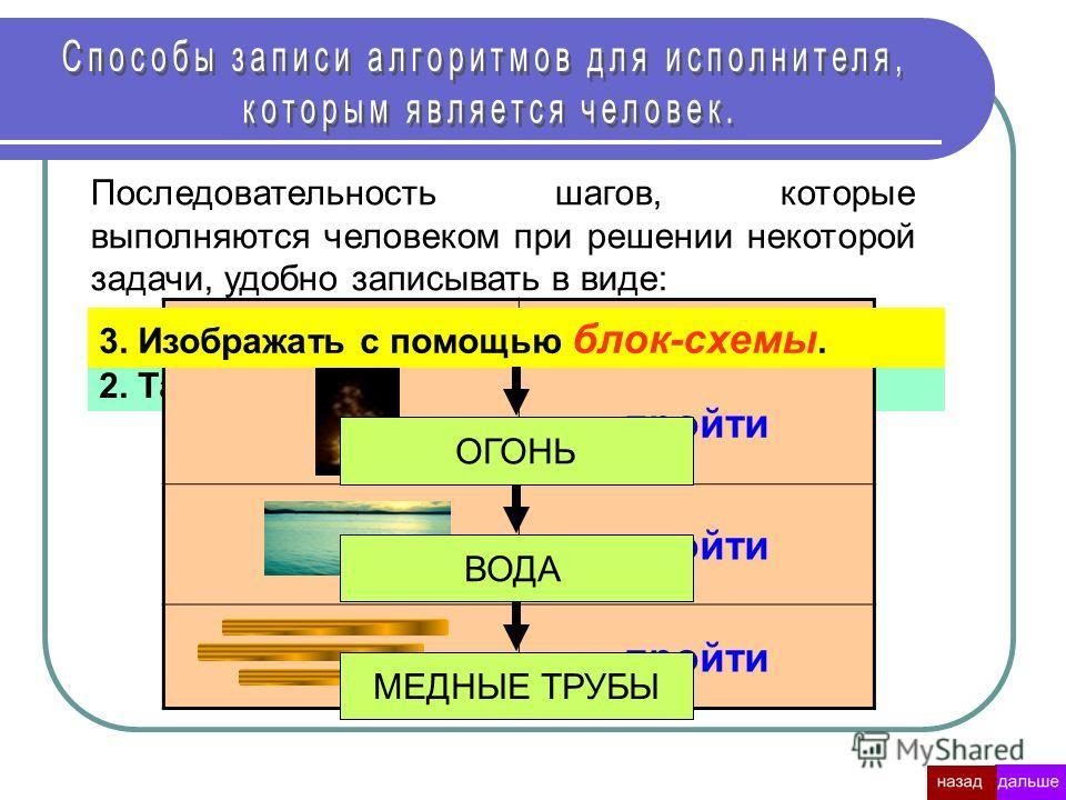 Последовательность шагов, которые выполняются человеком при решении некоторой задачи, удобно записывать в виде: 1. Нумерованного списка (словесная запись). Пример 1.Пройти огонь; 2.Пройти воду; 3.Пройти медные трубы. 2. Таблицы. объектдействие пройти