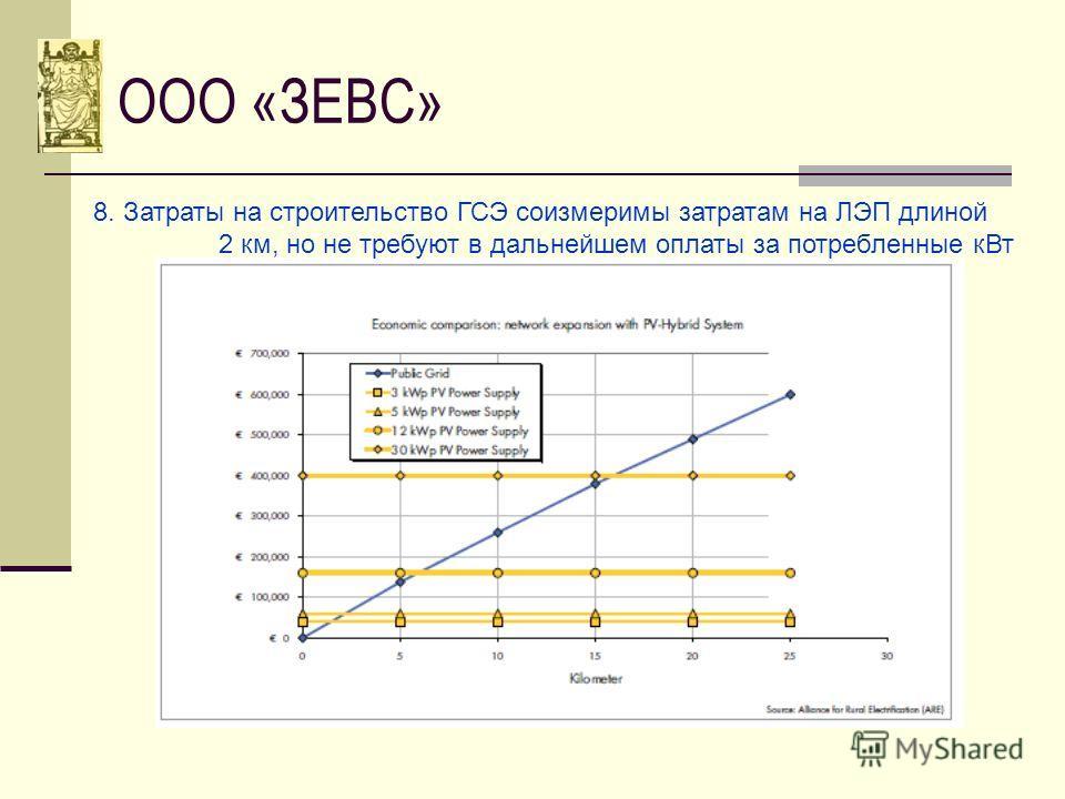 ООО «ЗЕВС» 8. Затраты на строительство ГСЭ соизмеримы затратам на ЛЭП длиной 2 км, но не требуют в дальнейшем оплаты за потребленные кВт