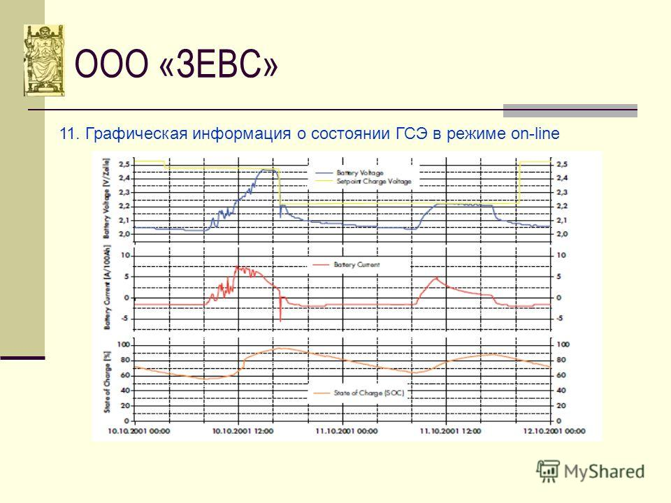 ООО «ЗЕВС» 11. Графическая информация о состоянии ГСЭ в режиме on-line