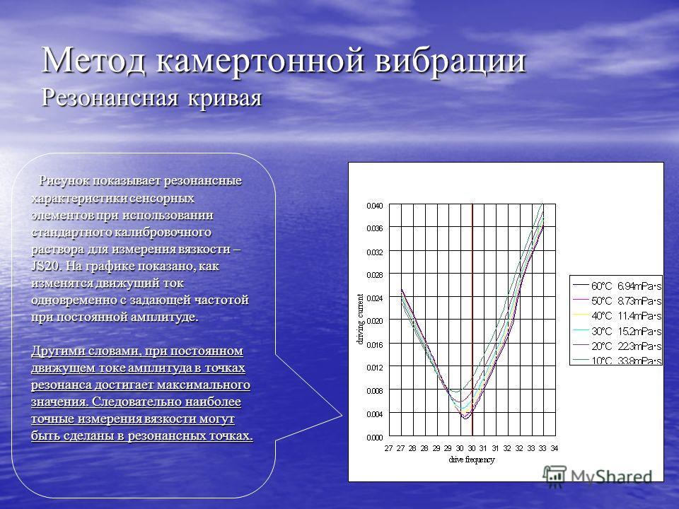 Метод камертонной вибрации Резонансная кривая Рисунок показывает резонансные характеристики сенсорных элементов при использовании стандартного калибровочного раствора для измерения вязкости – JS20. На графике показано, как изменятся движущий ток одно