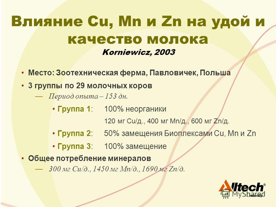 Влияние Cu, Mn и Zn на удой и качество молока Korniewicz, 2003 Место: Зоотехническая ферма, Павловичек, Польша 3 группы по 29 молочных коров Период опыта – 153 дн. Группа 1:100% неорганики 120 мг Cu/д., 400 мг Mn/д., 600 мг Zn/д. Группа 2:50% замещен