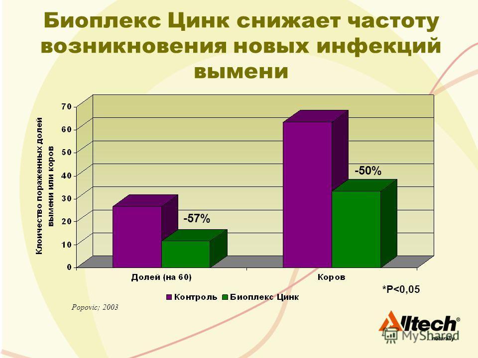 Биоплекс Цинк снижает частоту возникновения новых инфекций вымени Popovic; 2003 *P