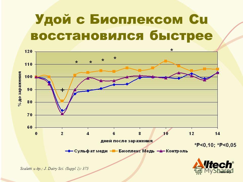 Удой с Биоплексом Cu восстановился быстрее Scaletti и др.; J. Dairy Sci. (Suppl 1): 375 + P
