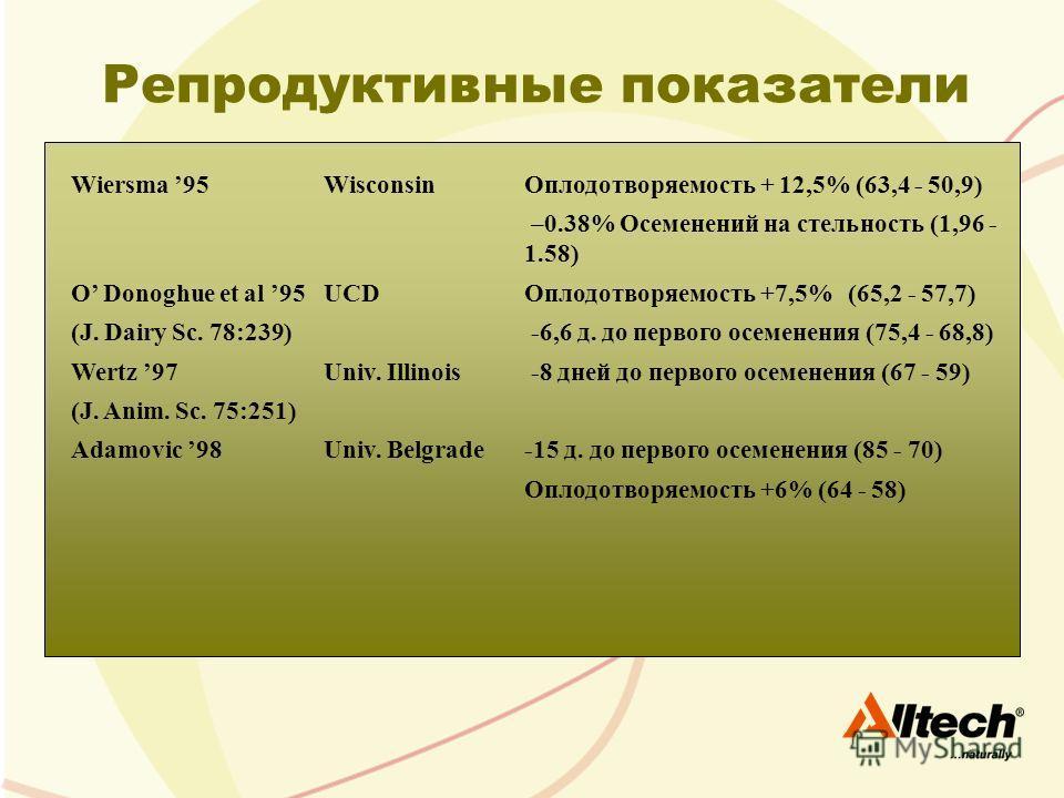 Репродуктивные показатели Wiersma 95WisconsinОплодотворяемость + 12,5% (63,4 - 50,9) –0.38% Осеменений на стельность (1,96 - 1.58) O Donoghue et al 95 UCDОплодотворяемость +7,5% (65,2 - 57,7) (J. Dairy Sc. 78:239) -6,6 д. до первого осеменения (75,4