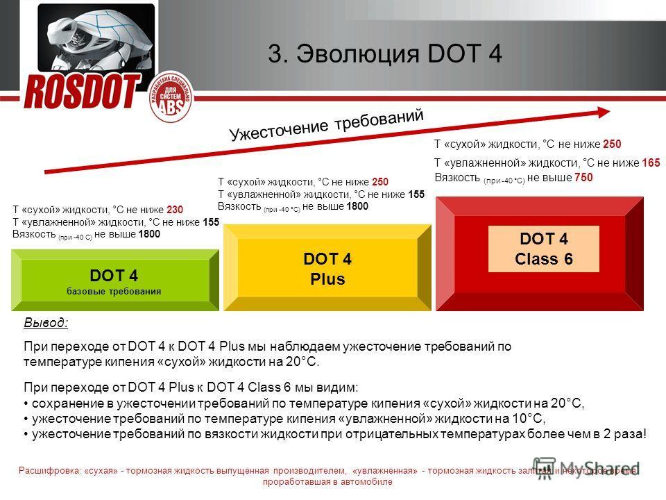 2010г. Тормозная жидкость ROSDOT 6 для систем ABS 4 3. Эволюция DOT 4 При переходе от DOT 4 Plus к DOT 4 Class 6 мы видим: сохранение в ужесточении требований по температуре кипения «сухой» жидкости на 20°С, ужесточение требований по температуре кипе
