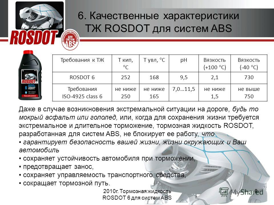 2010г. Тормозная жидкость ROSDOT 6 для систем ABS 8 6. Качественные характеристики ТЖ ROSDOT для систем ABS Требования к ТЖТ кип, С Т увл, С рНВязкость (+100 С) Вязкость (-40 С) ROSDOT 62521689,52,1730730 Требования ISO-4925 class 6 не ниже 250 не ни