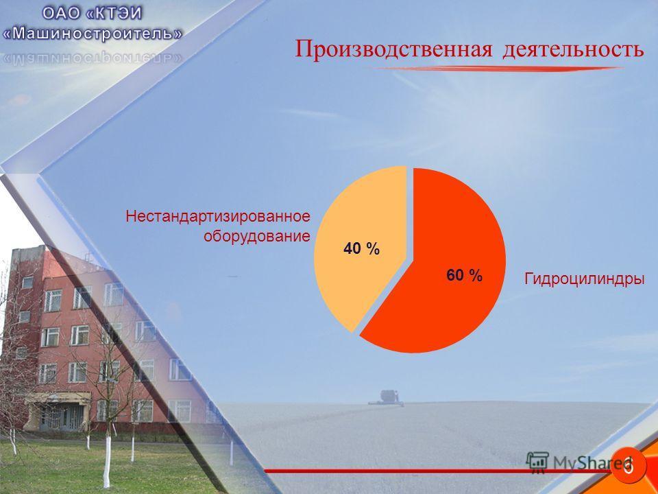 Производственная деятельность 40 % 60 % Нестандартизированное оборудование Гидроцилиндры