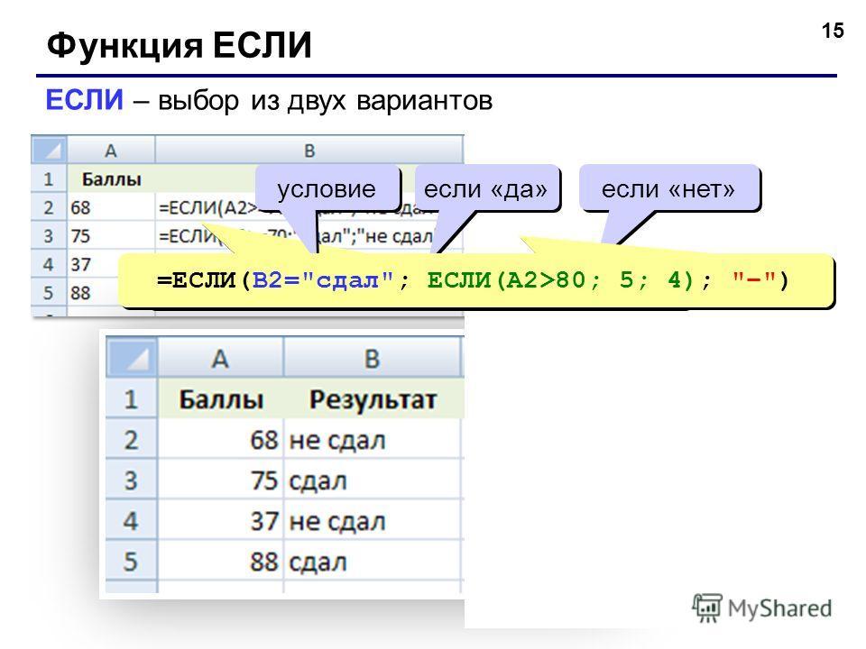 15 Функция ЕСЛИ ЕСЛИ – выбор из двух вариантов =ЕСЛИ(A2>=70; сдал; не сдал) условие если «да» если «нет» =ЕСЛИ(B2=сдал; ЕСЛИ(A2>80; 5; 4); –)