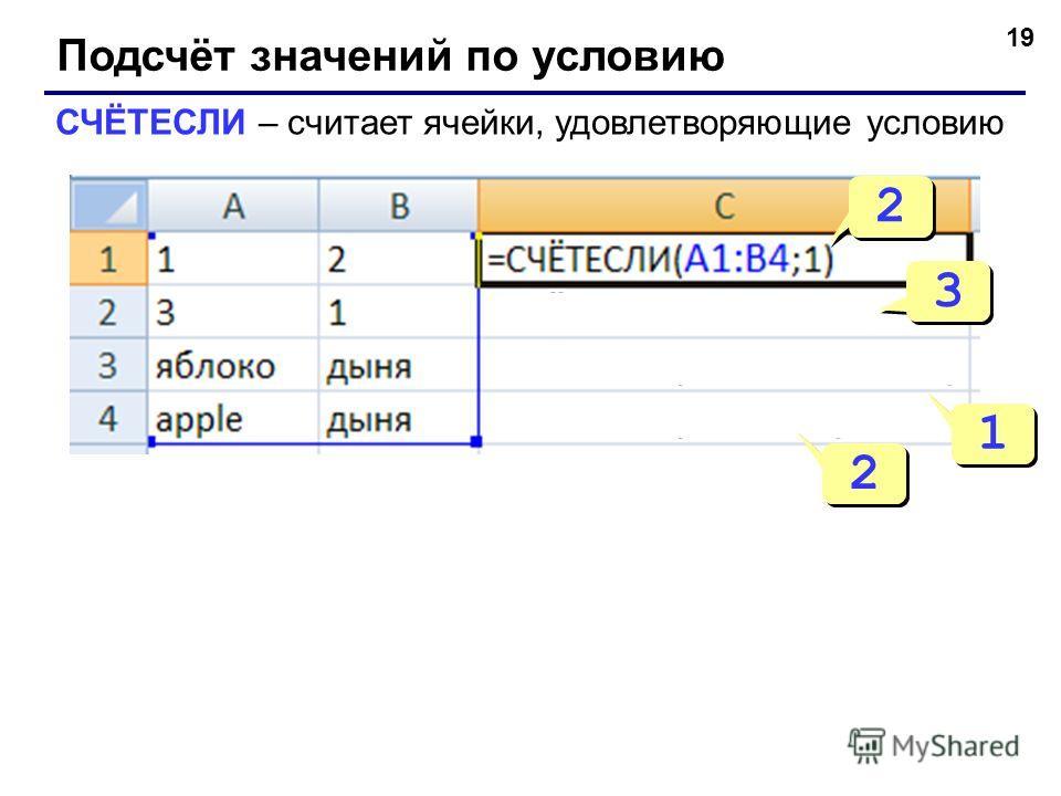 19 Подсчёт значений по условию СЧЁТЕСЛИ – считает ячейки, удовлетворяющие условию 2 2 3 3 1 1 2 2