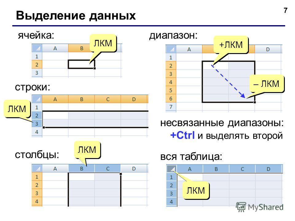 7 Выделение данных ячейка: +ЛКМ – ЛКМ диапазон: вся таблица: ЛКМ строки: ЛКМ столбцы: ЛКМ несвязанные диапазоны: +Ctrl и выделять второй