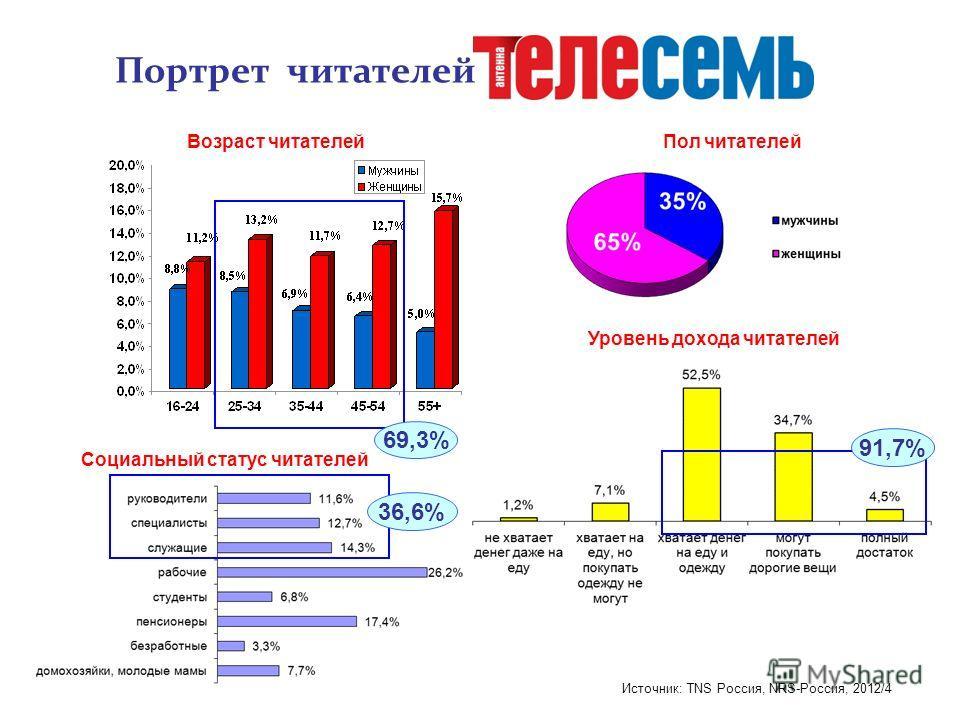 Источник: TNS Россия, NRS-Россия, 2012/4 Социальный статус читателей Портрет читателей Возраст читателей Уровень дохода читателей Пол читателей 36,6% 91,7% 69,3%