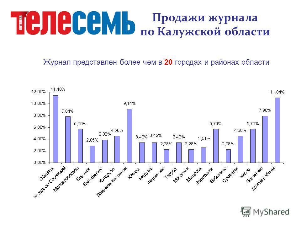 Продажи журнала по Калужской области Журнал представлен более чем в 20 городах и районах области
