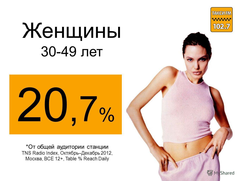 Женщины 30-49 лет 20,7 % *От общей аудитории станции TNS Radio Index, Октябрь–Декабрь 2012, Москва, ВСЕ 12+, Table % Reach Daily
