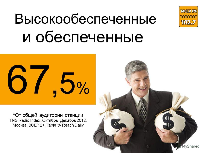 Высокообеспеченные и обеспеченные 67,5 % *От общей аудитории станции TNS Radio Index, Октябрь–Декабрь 2012, Москва, ВСЕ 12+, Table % Reach Daily