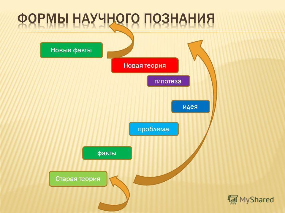 Новые факты Новая теория гипотеза идея проблема факты Старая теория