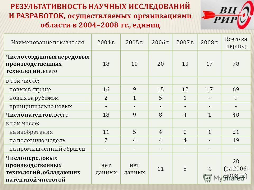РЕЗУЛЬТАТИВНОСТЬ НАУЧНЫХ ИССЛЕДОВАНИЙ И РАЗРАБОТОК, осуществляемых организациями области в 2004–2008 гг., единиц Наименование показателя2004 г.2005 г.2006 г.2007 г.2008 г. Всего за период Число созданных передовых производственных технологий, всего 1