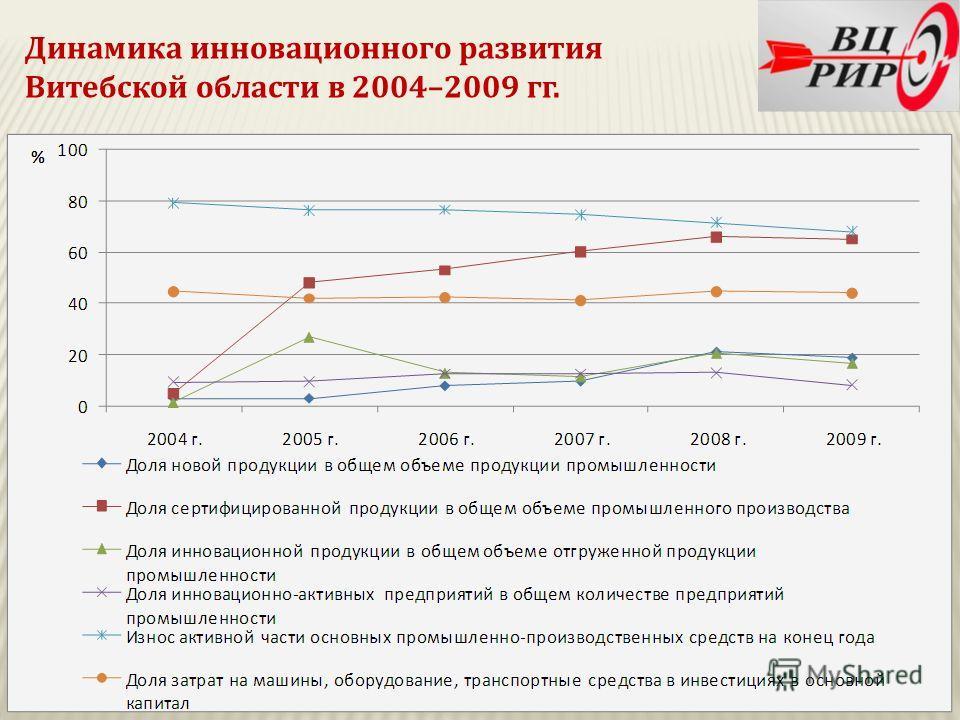Динамика инновационного развития Витебской области в 2004–2009 гг.