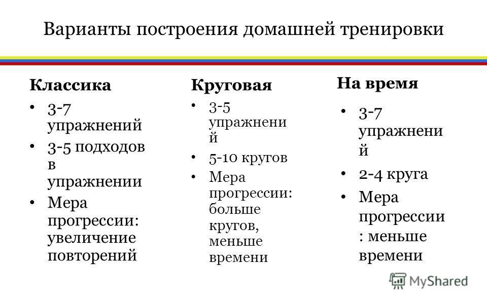 Варианты построения домашней тренировки Классика 3-7 упражнений 3-5 подходов в упражнении Мера прогрессии: увеличение повторений Круговая 3-7 упражнени й 2-4 круга Мера прогрессии : меньше времени На время 3-5 упражнени й 5-10 кругов Мера прогрессии: