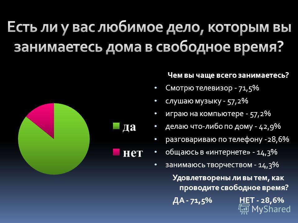 Чем вы чаще всего занимаетесь? Смотрю телевизор - 71,5% слушаю музыку - 57,2% играю на компьютере - 57,2% делаю что-либо по дому - 42,9% разговариваю по телефону -28,6% общаюсь в «интернете» - 14,3% занимаюсь творчеством - 14,3% Удовлетворены ли вы т