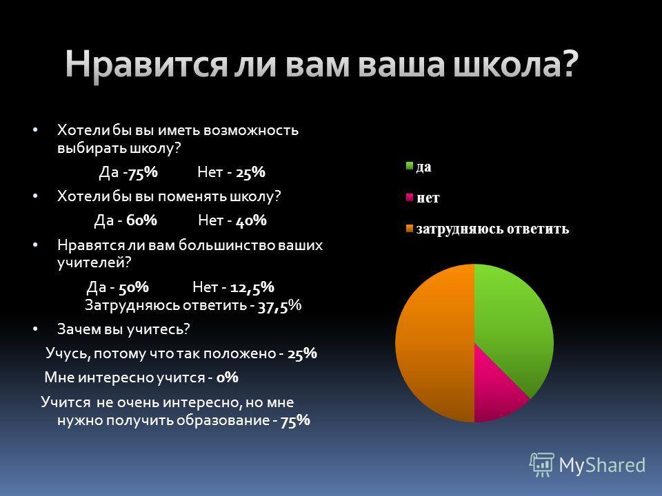 Хотели бы вы иметь возможность выбирать школу? Да -75% Нет - 25% Хотели бы вы поменять школу? Да - 60% Нет - 40% Нравятся ли вам большинство ваших учителей? Да - 50% Нет - 12,5% Затрудняюсь ответить - 37,5% Зачем вы учитесь? Учусь, потому что так пол