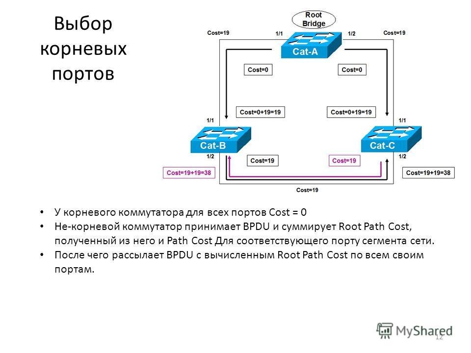 Выбор корневых портов У корневого коммутатора для всех портов Cost = 0 Не-корневой коммутатор принимает BPDU и суммирует Root Path Cost, полученный из него и Path Cost Для соответствующего порту сегмента сети. После чего рассылает BPDU с вычисленным