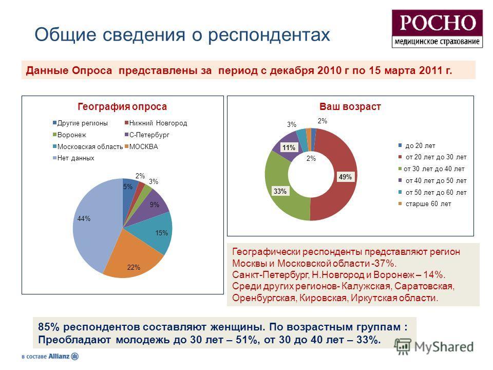 Общие сведения о респондентах Данные Опроса представлены за период с декабря 2010 г по 15 марта 2011 г. Географически респонденты представляют регион Москвы и Московской области -37%. Санкт-Петербург, Н.Новгород и Воронеж – 14%. Среди других регионов