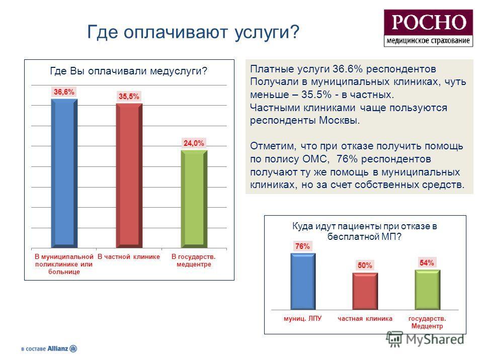Где оплачивают услуги? Платные услуги 36.6% респондентов Получали в муниципальных клиниках, чуть меньше – 35.5% - в частных. Частными клиниками чаще пользуются респонденты Москвы. Отметим, что при отказе получить помощь по полису ОМС, 76% респонденто