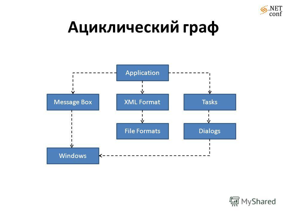 Ациклический граф Application Message BoxTasks File FormatsDialogs Windows XML Format