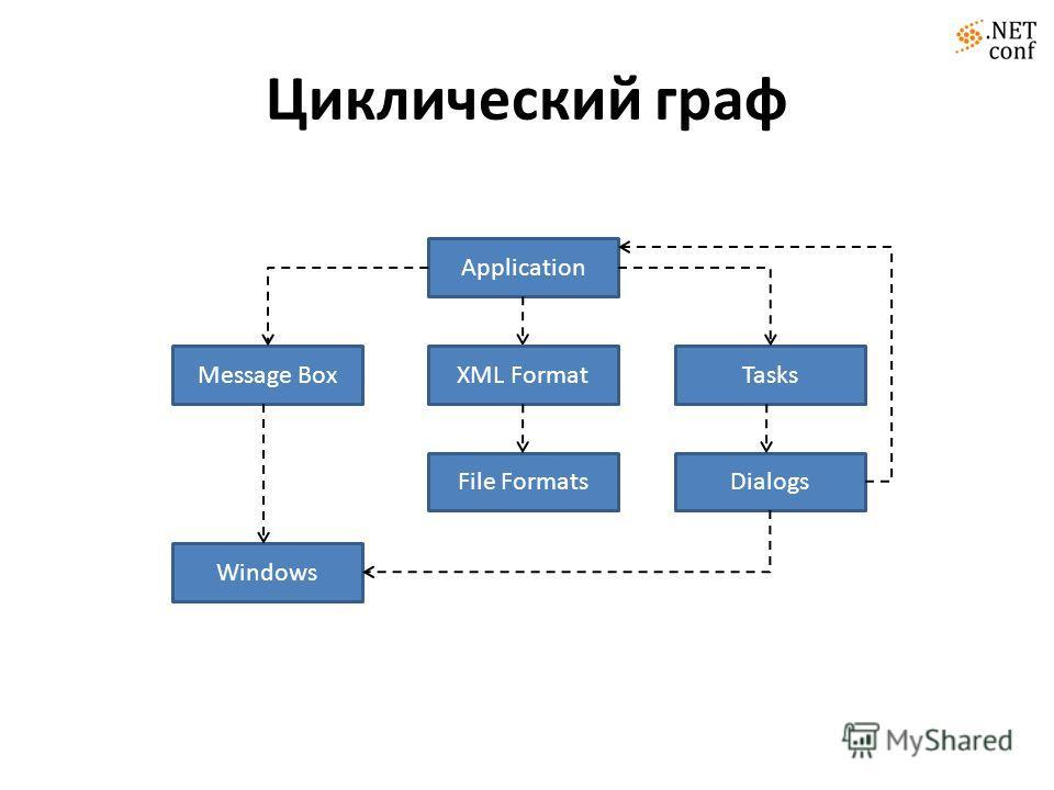 Циклический граф Application Message BoxTasks File FormatsDialogs Windows XML Format