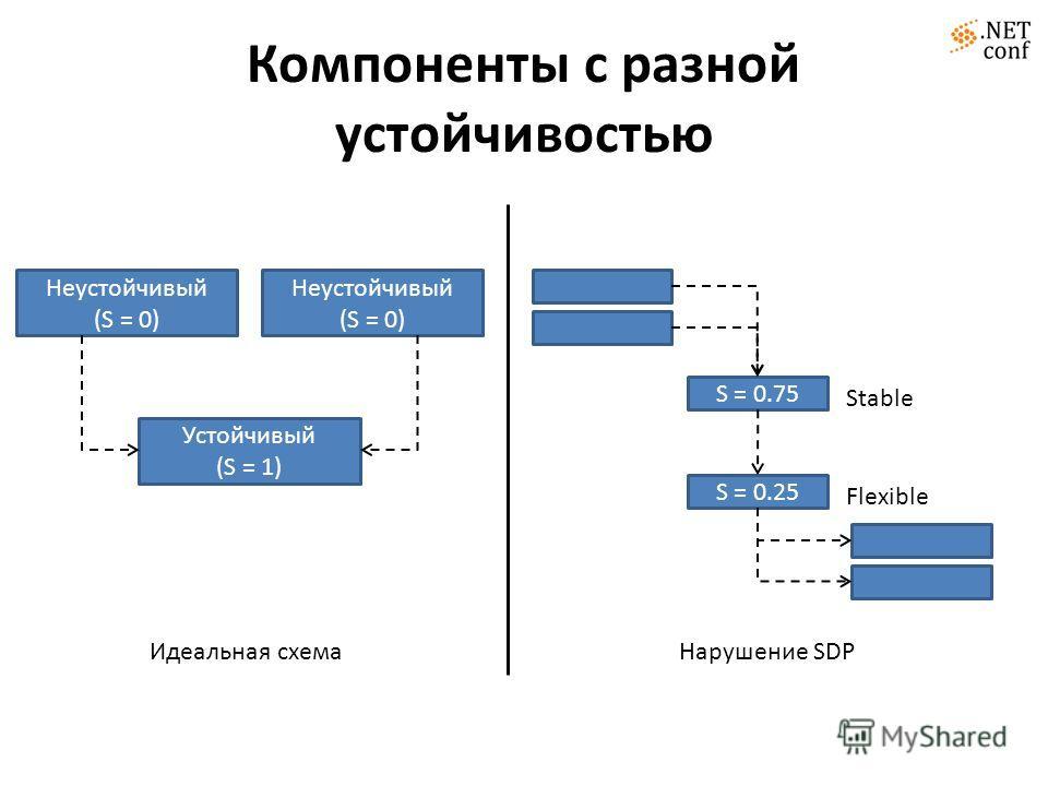 Компоненты с разной устойчивостью Неустойчивый (S = 0) Неустойчивый (S = 0) Устойчивый (S = 1) S = 0.75 S = 0.25 Идеальная схемаНарушение SDP Stable Flexible