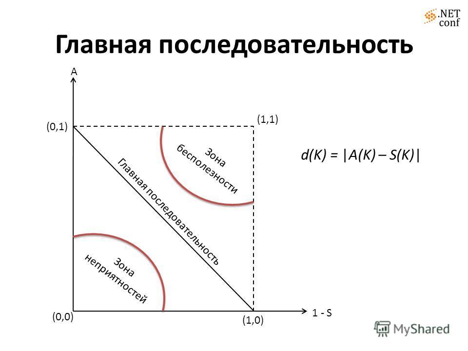 Главная последовательность (0,0) (1,0) (0,1) 1 - S A (1,1) Зона неприятностей Зона бесполезности d(K) = |A(K) – S(K)|