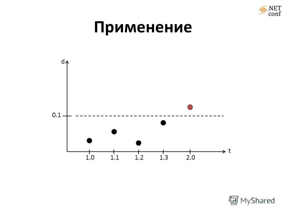 Применение d 0.1 1.01.11.21.32.0 t