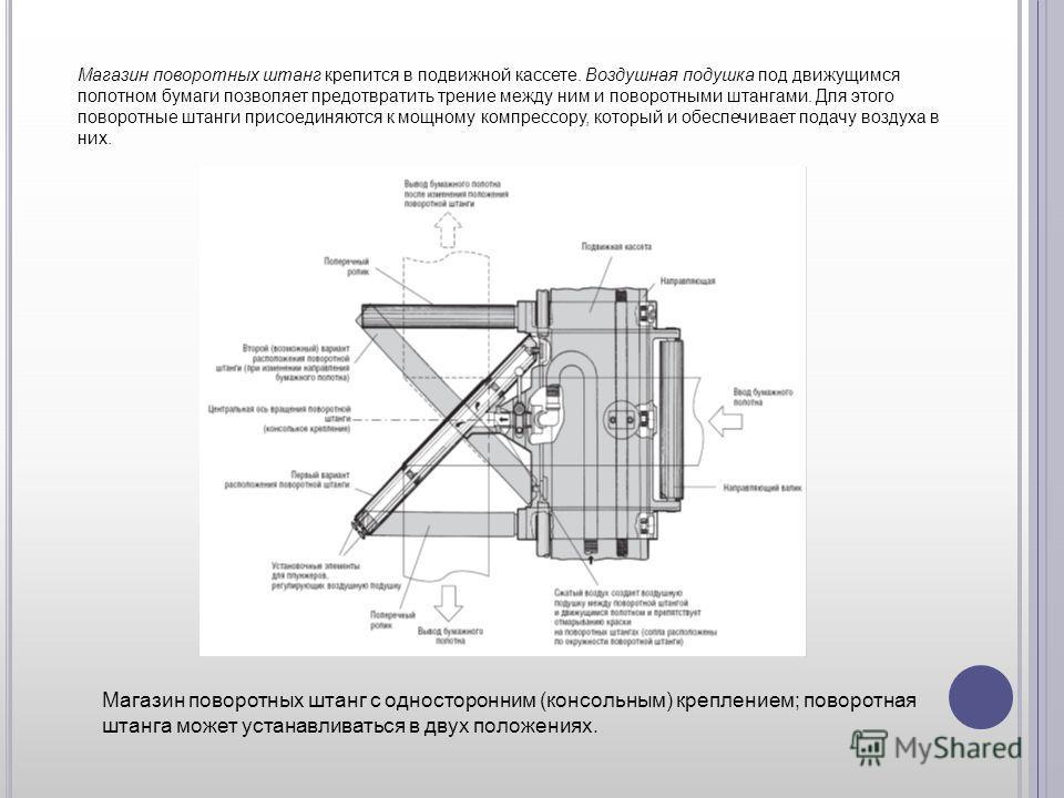 Магазин поворотных штанг с односторонним (консольным) креплением; поворотная штанга может устанавливаться в двух положениях. Магазин поворотных штанг крепится в подвижной кассете. Воздушная подушка под движущимся полотном бумаги позволяет предотврати