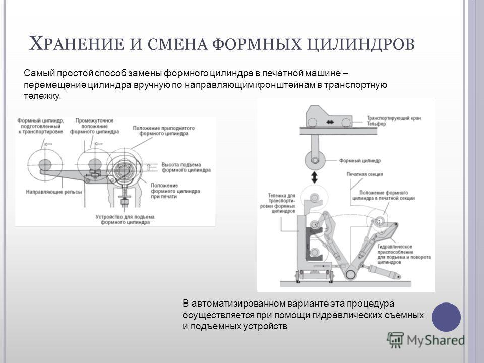 Х РАНЕНИЕ И СМЕНА ФОРМНЫХ ЦИЛИНДРОВ Самый простой способ замены формного цилиндра в печатной машине – перемещение цилиндра вручную по направляющим кронштейнам в транспортную тележку. В автоматизированном варианте эта процедура осуществляется при помо